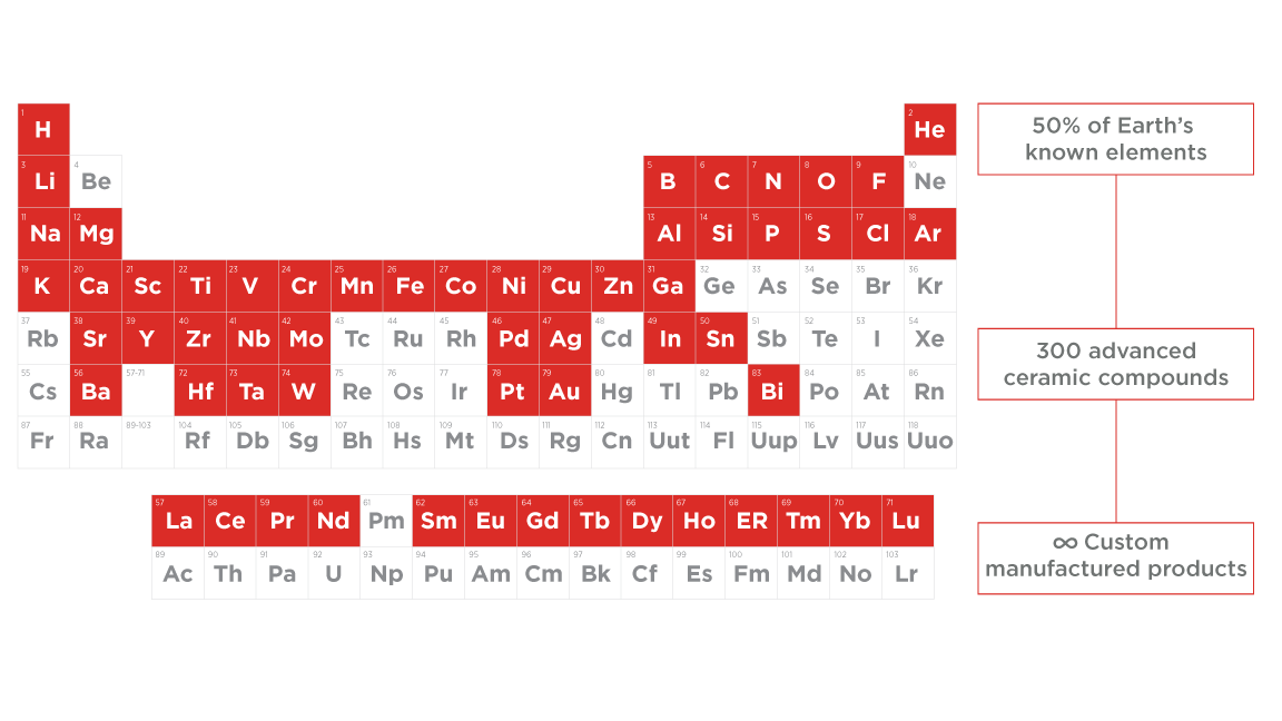 CoorsTek Periodic Table of Elements