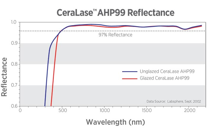Ceramics for Laser Components Reflectance Chart