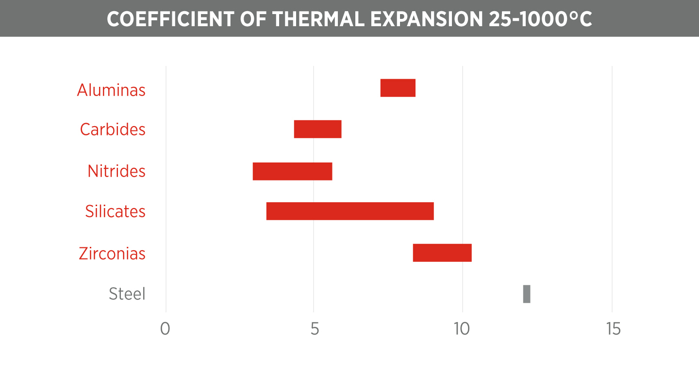 Ceramic material properties coorstek ceramic coefficient of thermal expansion chart dailygadgetfo Choice Image