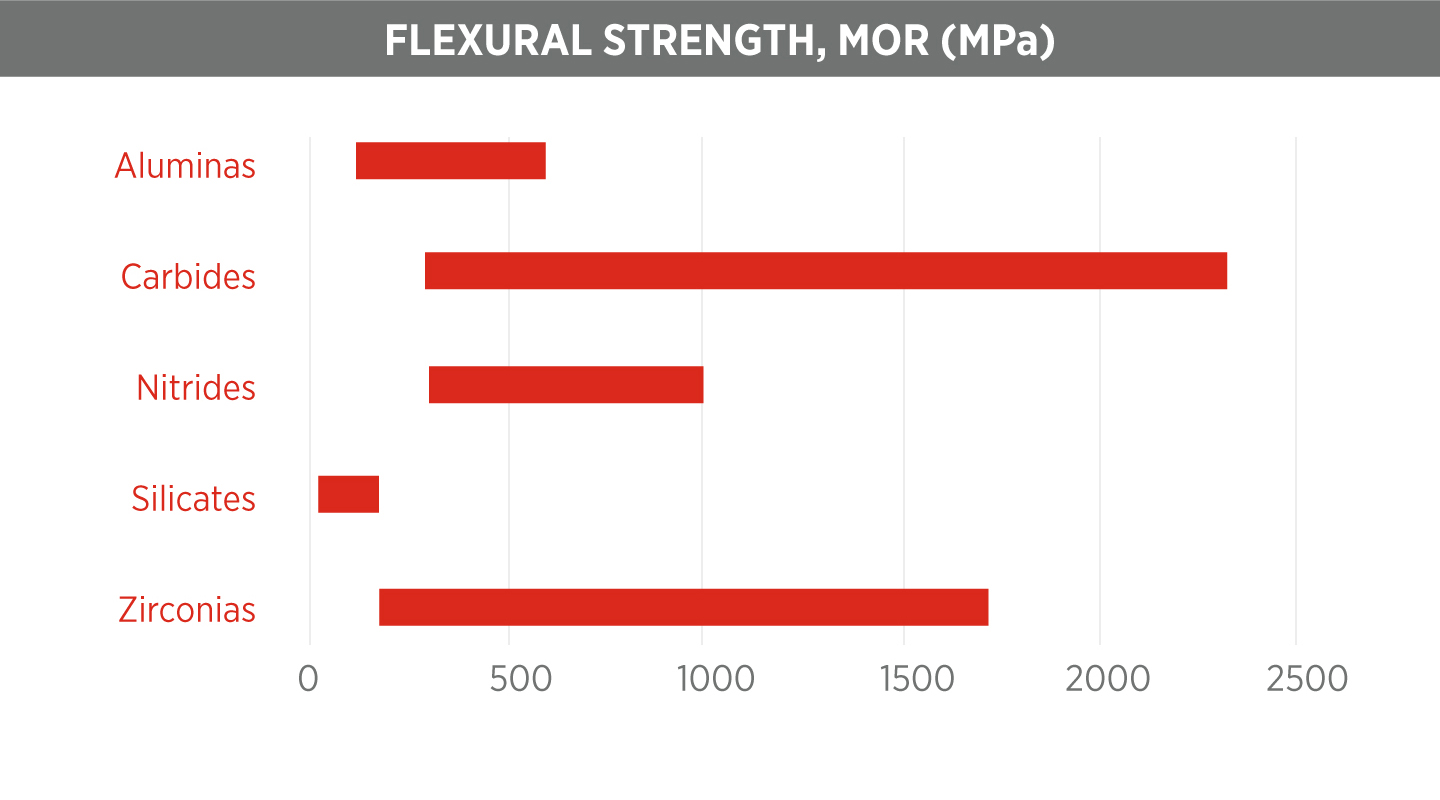 Ceramic Flexural Strength Chart