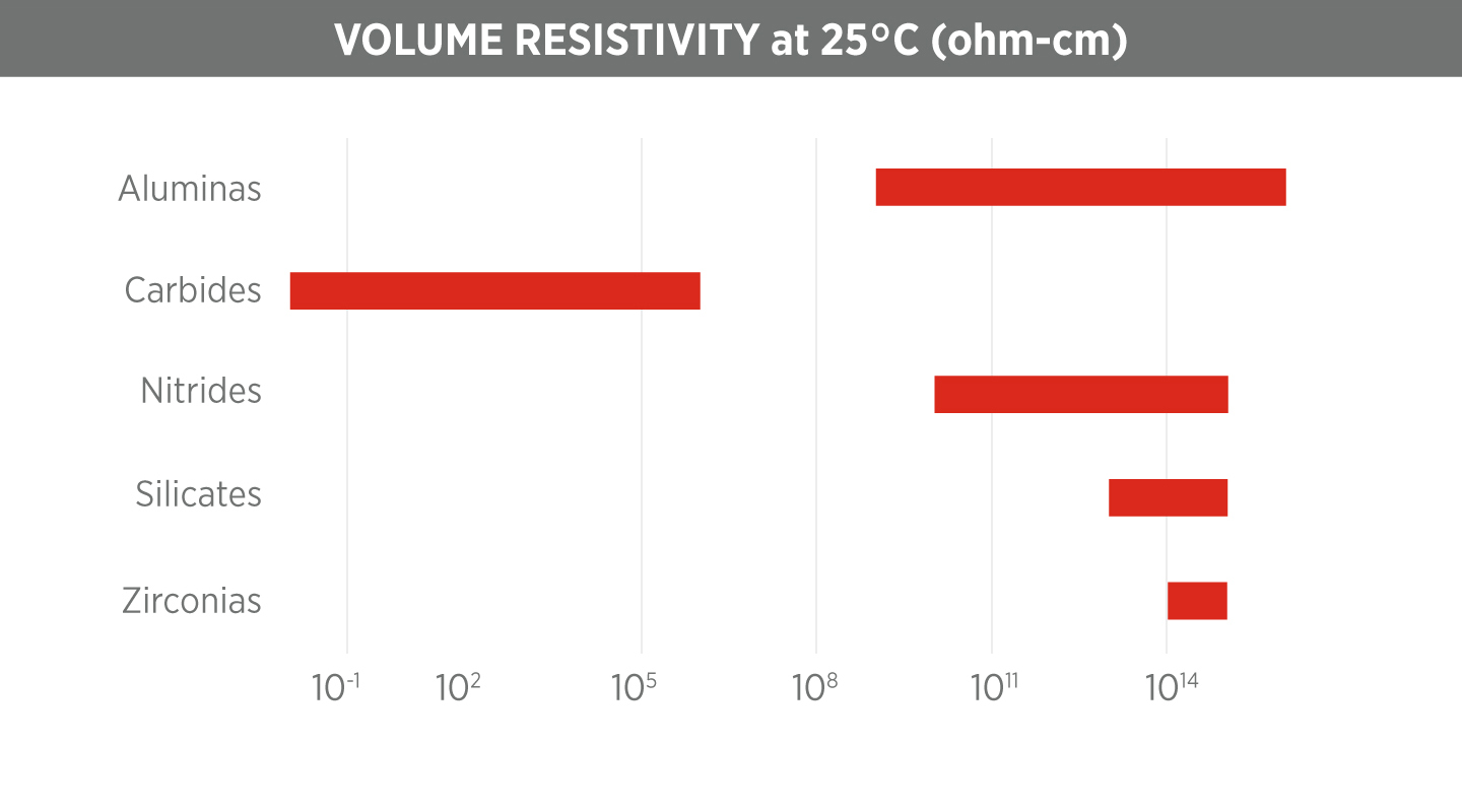 Ceramic Volume Resistivity Chart