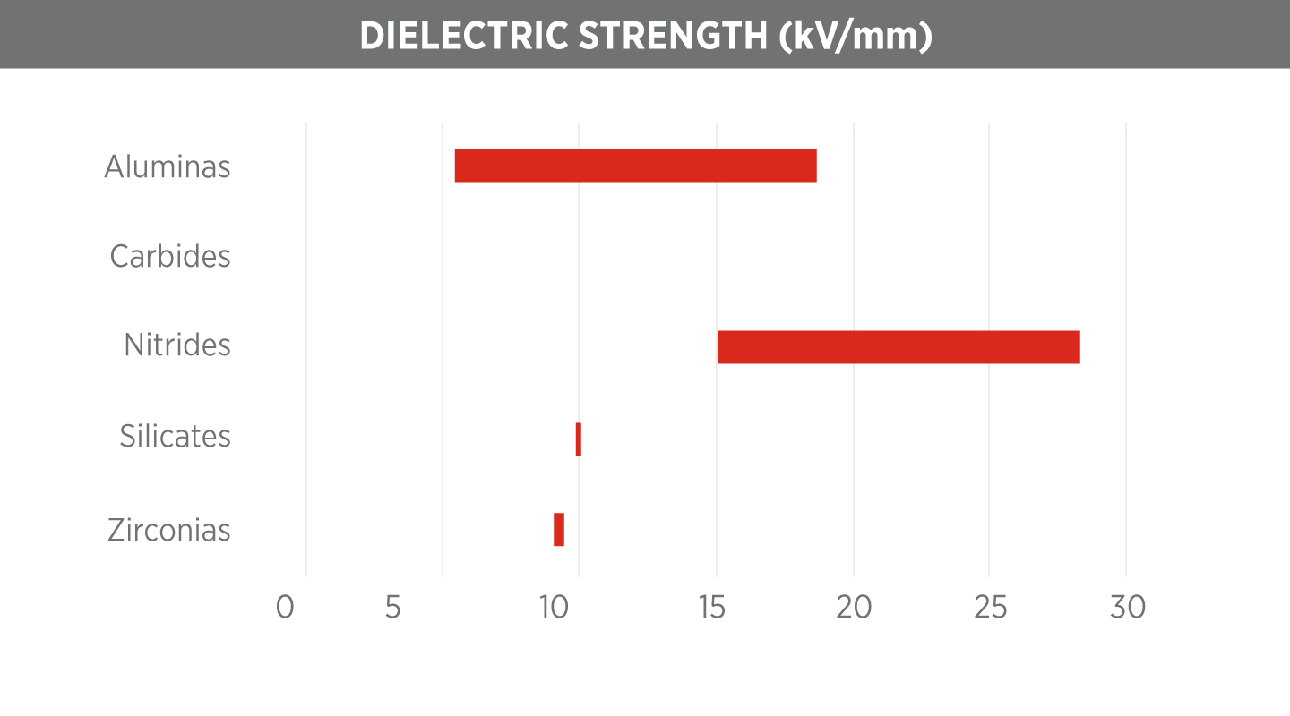 Ceramic material properties coorstek ceramic dielectric strength chart dailygadgetfo Choice Image