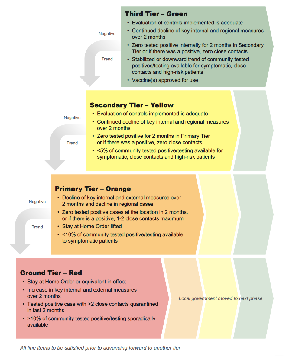 CoorsTek COVID-19 Internal Tiers Poster graphic